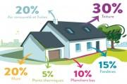 Les critères d'isolation pour des travaux de rénovation